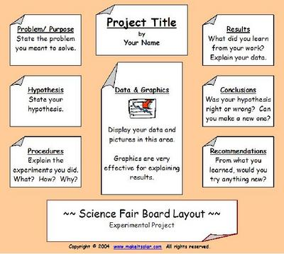 science fair project hypothesis Science fair project guidelines all science fair projects must include the following: • title • problem statement • background information • hypothesis • materials.